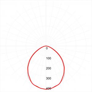SPP-3-40-4K-M-L ЭРА Светильник светодиодный IP65 36Вт 3060Лм 4000К 1220мм мат В ЛИНИЮ (10/180)